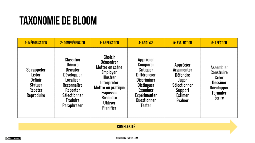 taxonomie bloom cibler objectif conférence formation