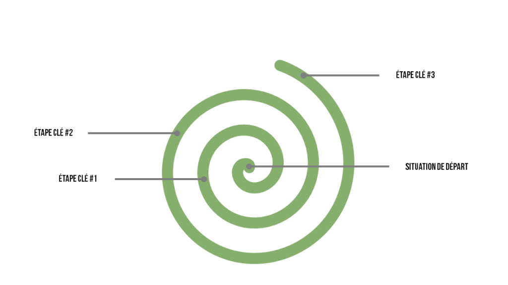 Exemple de structure en spirale